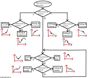general-derivative-test-300x266 | General Derivative Test Flow Chart | Maths Grinds